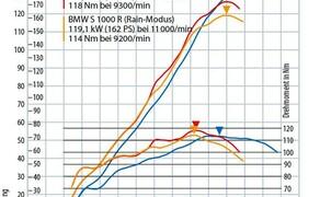 Leistungsdiagramme Motorrader