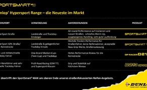 Dunlop Sportsmart MK3 Test Rennstrecke und Landstrasse Bild 3 Hier ein Überblick über die aktuelle Auswahl an Sportreifen von Dunlop.