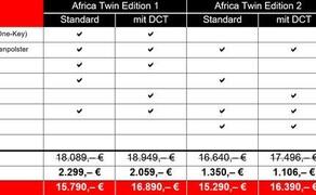 CRF1000L Africa Twin Travel-Edition Bild 1 Travel-Edition Ausstattungsübersicht.