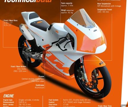 KTM RC4R 2020 - neue Einsteiger Cup Maschine